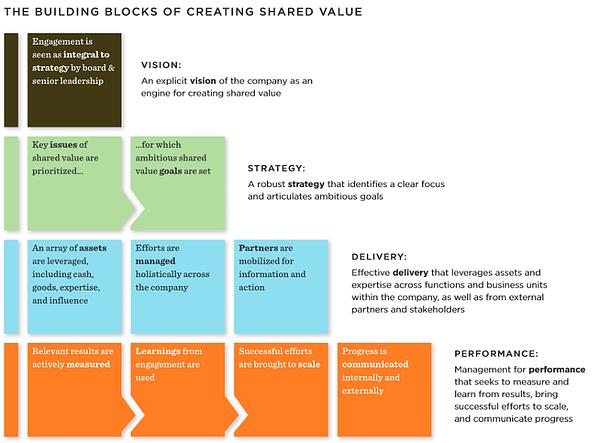 FSG 10 building blocks of shared value