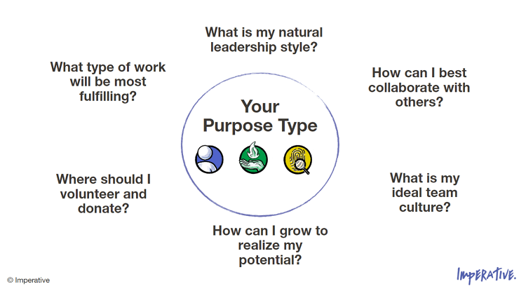 factors that are influenced by your purpose type from Imperative