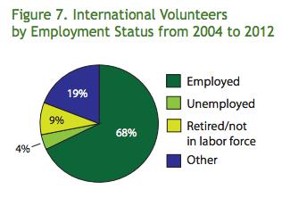 International volunteers are usually employed