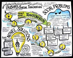 social-innovation-mind-map