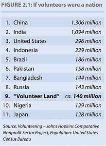 Volunteers around the world as a nation