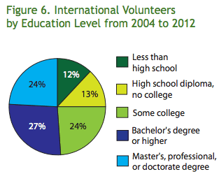 International volunteers are typically college educated