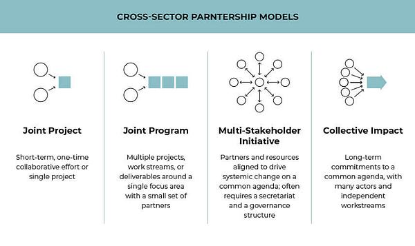 Resonance cross-sector partnership models