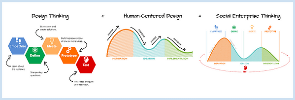 Graphic of design thinking, human-centered design, and social enterprise thinking frameworks