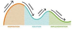 Human-Centered Design Process