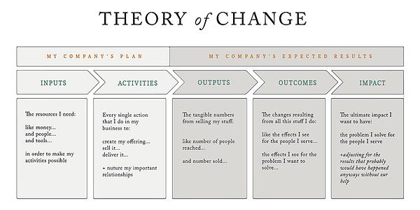 Rank & File Theory of Change Logic Model
