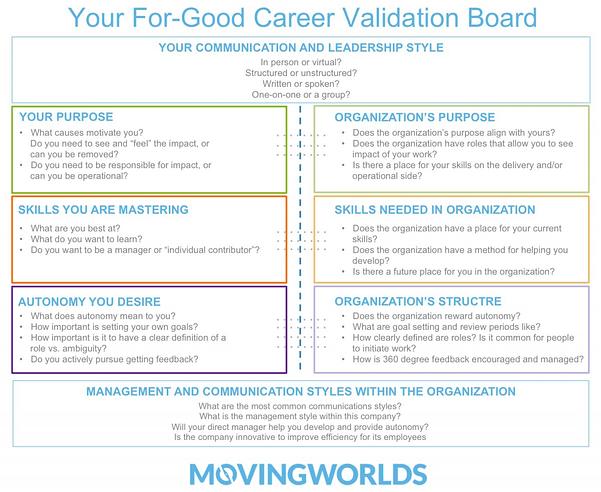 lean-startup-career-validation-board