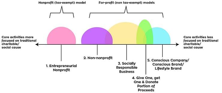 Social Enterprise Spectrum, разработанный Николь Моттер