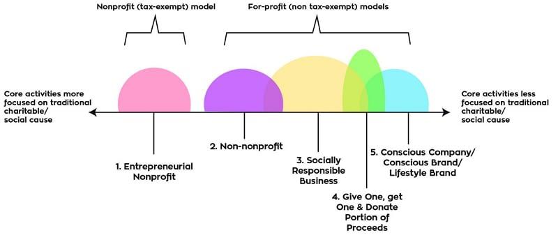 Social Enterprise Spectrum developed by Nicole Motter
