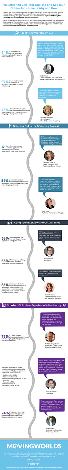 Infographic volunteering and your career