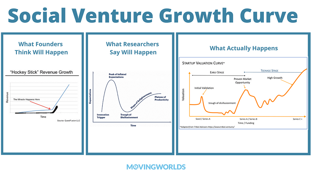 Startup Growth Curve with Valley of Death
