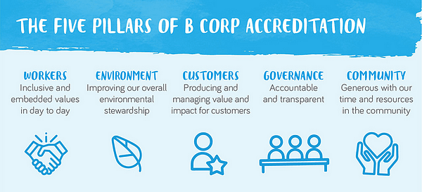 A benefit corporation is a legal structure, a certification, and a global movement. Learn what sets B-Corps apart from traditional corporations and how its changing business as a force for good.