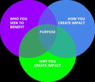 venn diagram about purpose