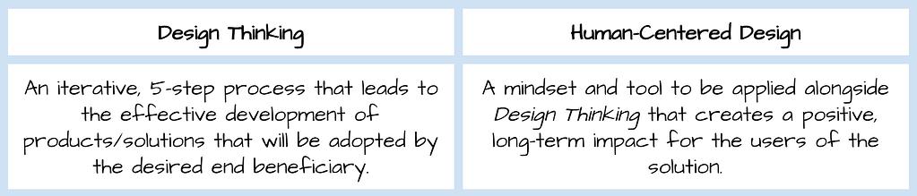 Human-Centered Design Thinking vs Design Thinking