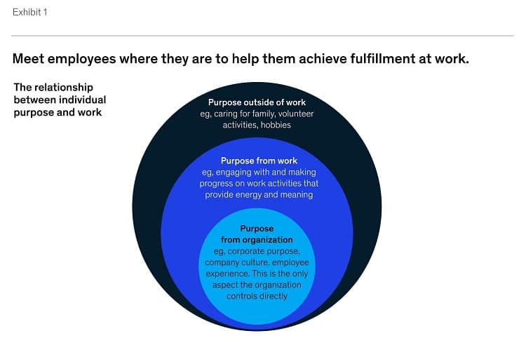 McKinsey graphic about meeting employees where they are to achieve fulfillment at work