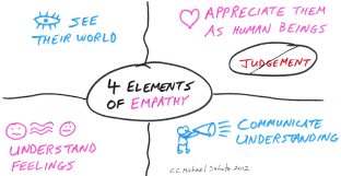 image of 4 elements of empathy by Theresa Wiseman