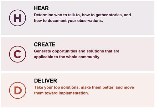 HCD Process Summary