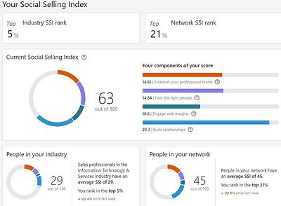 Aimee's social selling index after Dan's MovingWorlds S-GRID webinar
