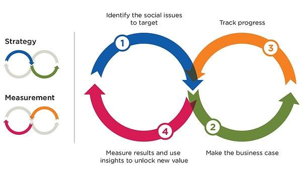 FSG measurement method for shared value