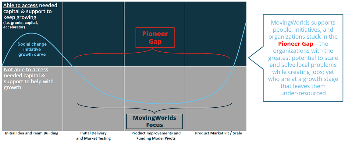 Pioneer Gap graphic by MovingWorlds Institute