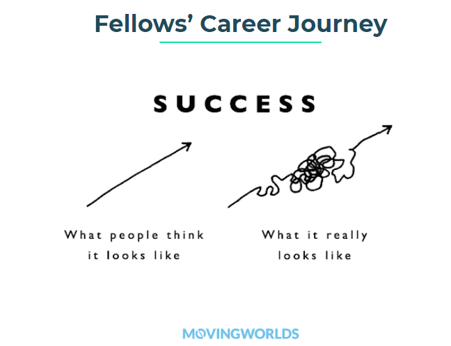 Fellows' Career Journey graphic success is not a straight line