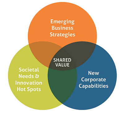 Overlap of shared value from FSG