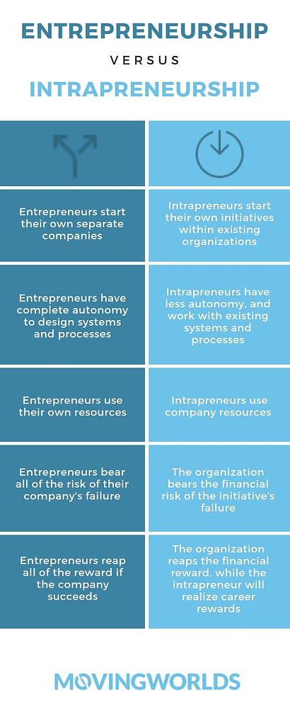 intrapreneurship vs entrepreneurship